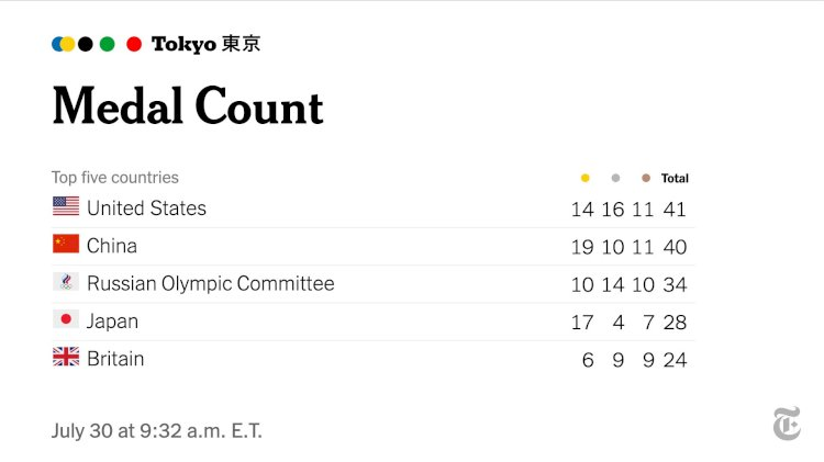 COUNTRIES LEADING WITH OLYMPIC MEDALS SO FAR